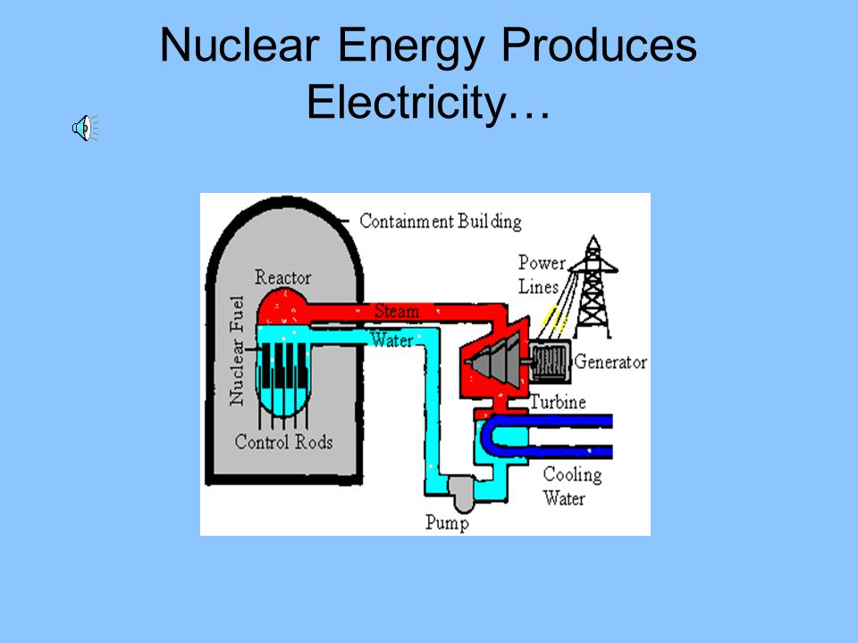 Nuclear Energy Produces Electricity…