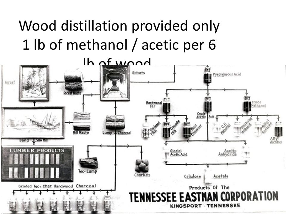 Wood distillation provided only 1 lb of methanol / acetic per 6 lb of wood.