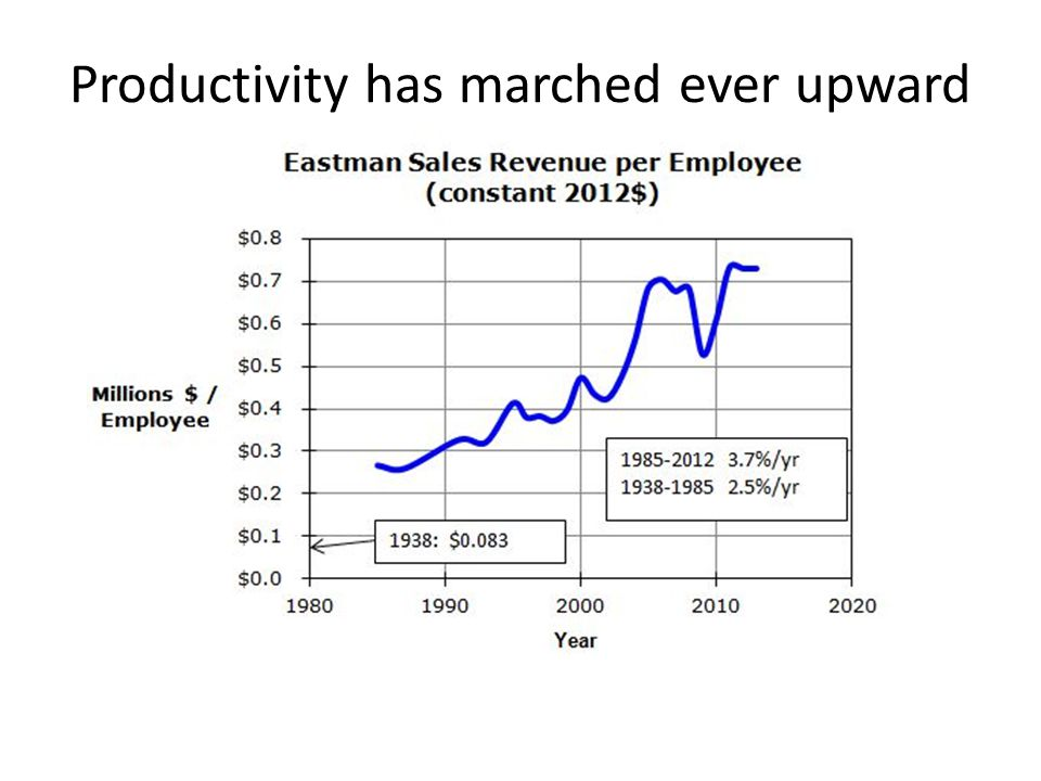 Productivity has marched ever upward