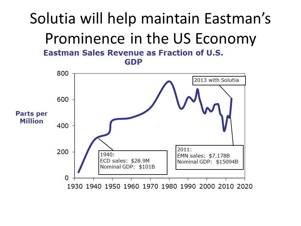 Solutia will help maintain Eastman's Prominence in the US Economy