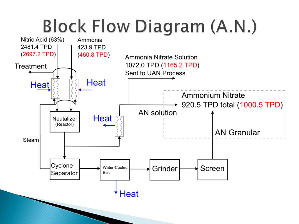 Ammonium nitrate and uan ppt video online download 10 block flow diagram an ccuart