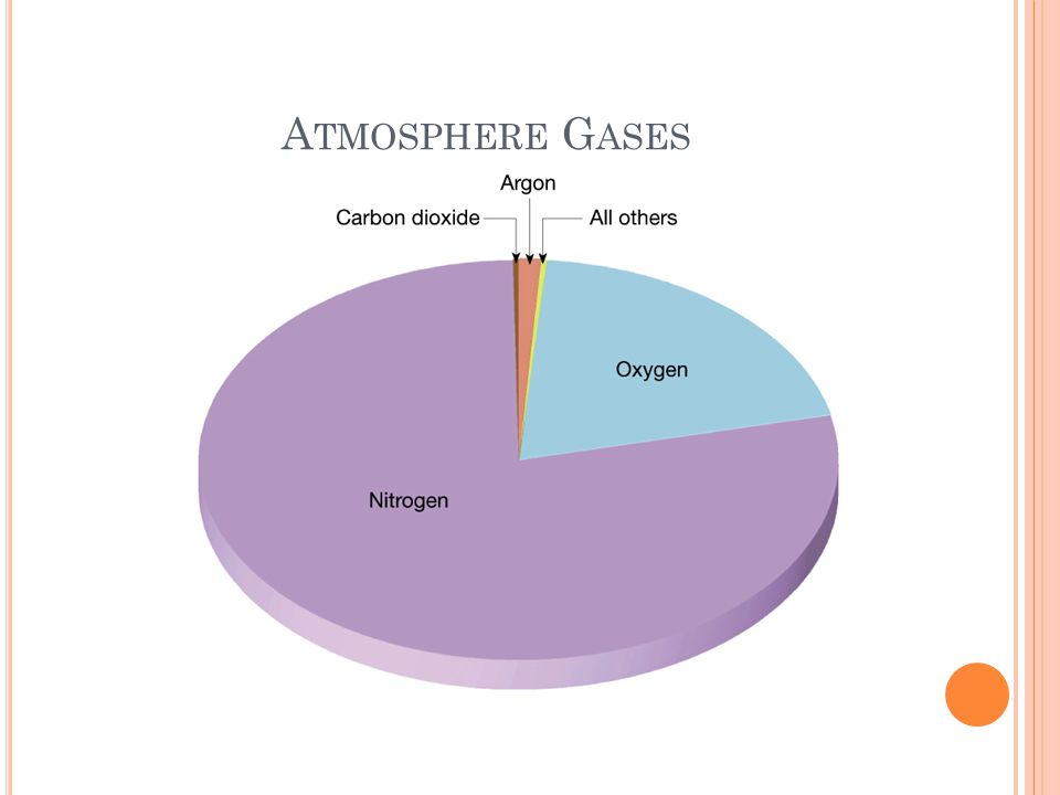 Atmosphere Gases