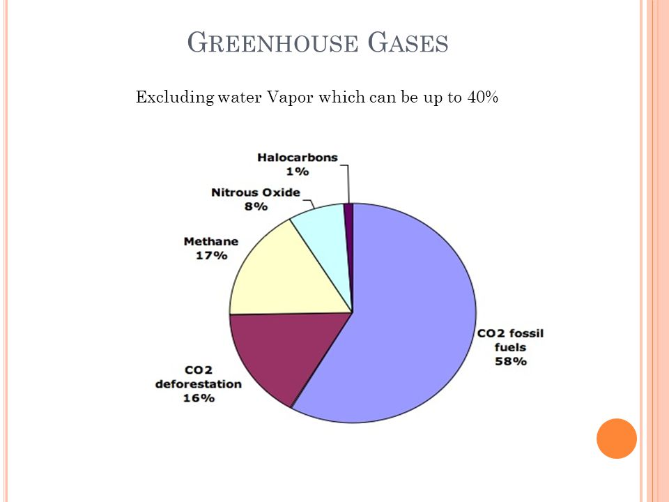 Greenhouse Gases Excluding water Vapor which can be up to 40%