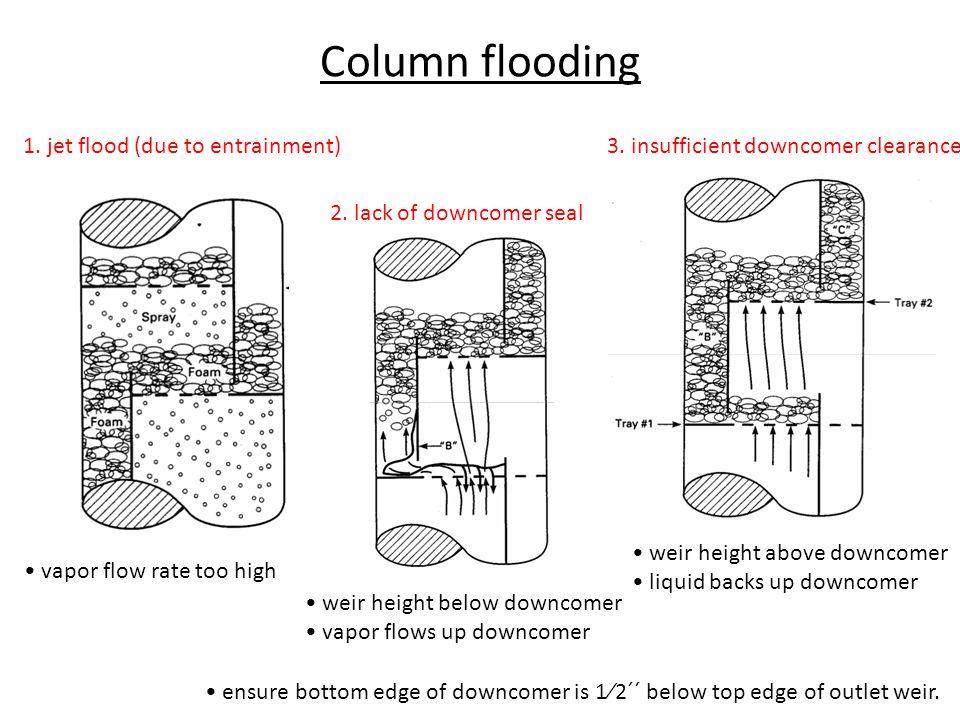 types of distillation column pdf