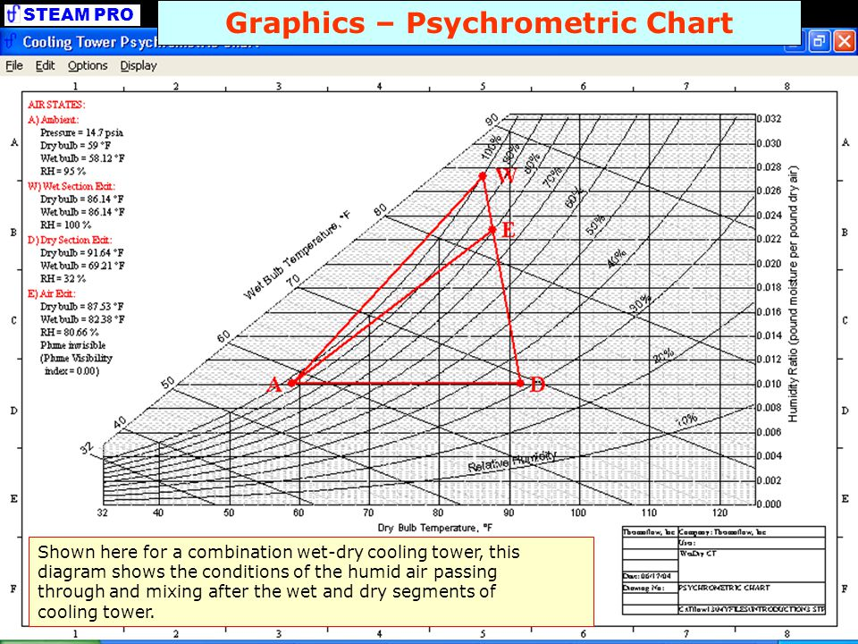 Graphics – Psychrometric Chart