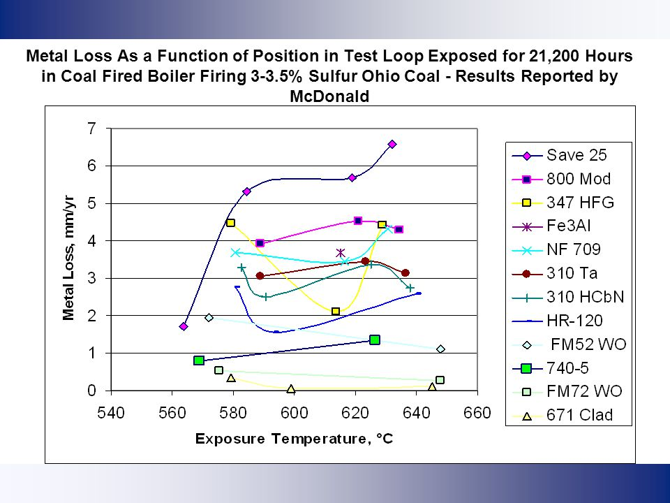 Metal Loss As a Function of Position in Test Loop Exposed for 21,200 Hours in Coal Fired Boiler Firing 3-3.5% Sulfur Ohio Coal - Results Reported by McDonald