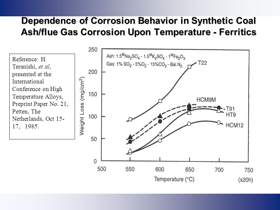 Dependence of Corrosion Behavior in Synthetic Coal Ash/flue Gas Corrosion Upon Temperature - Ferritics