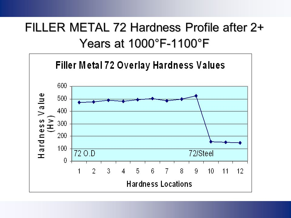 FILLER METAL 72 Hardness Profile after 2+ Years at 1000°F-1100°F