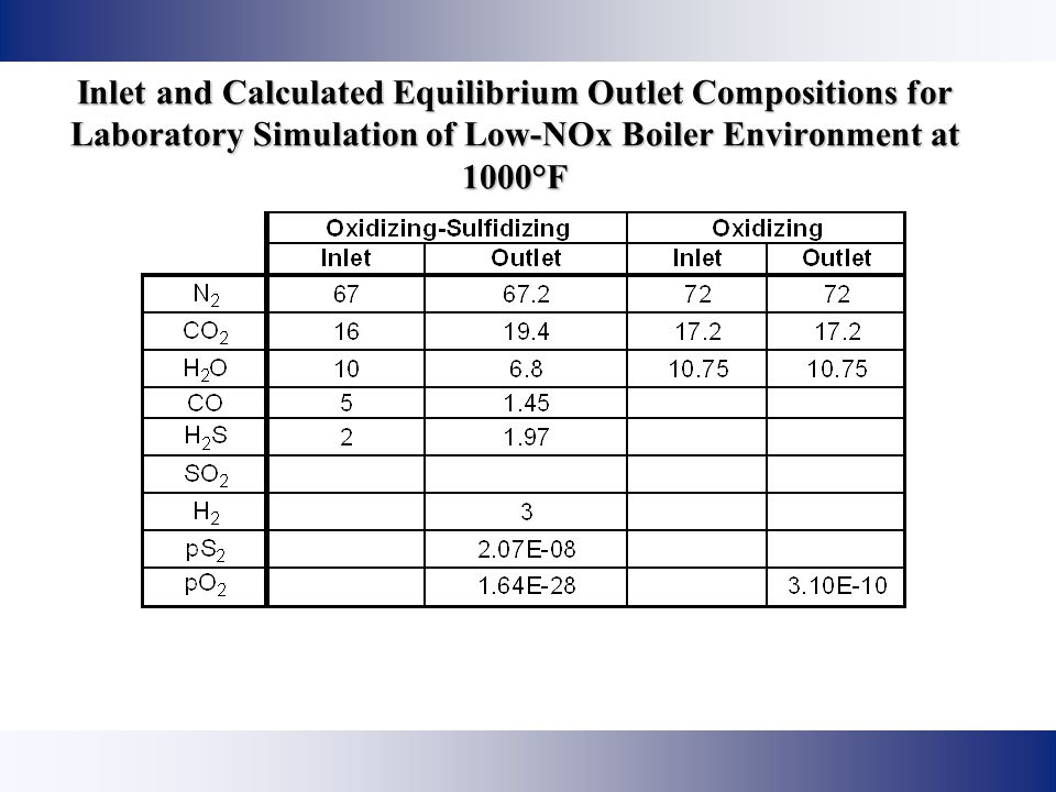 Inlet and Calculated Equilibrium Outlet Compositions for Laboratory Simulation of Low-NOx Boiler Environment at 1000°F