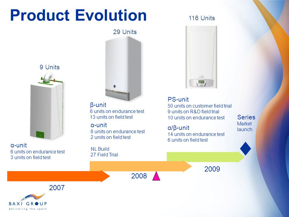 Product Evolution 2009 2008 2007 116 Units 29 Units 9 Units PS-unit