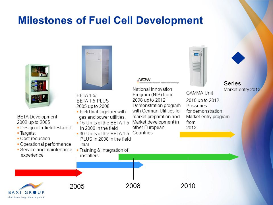 Milestones of Fuel Cell Development