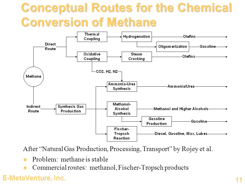 Conceptual Routes for the Chemical Conversion of Methane