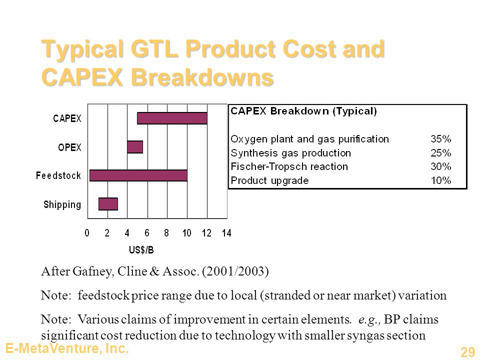 Typical GTL Product Cost and CAPEX Breakdowns