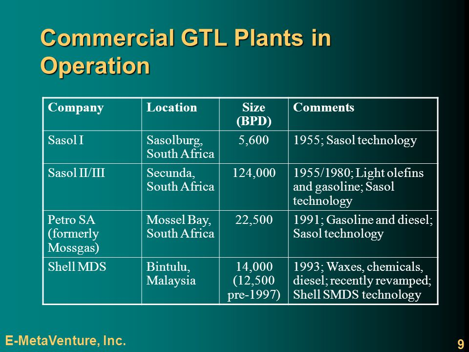 Commercial GTL Plants in Operation