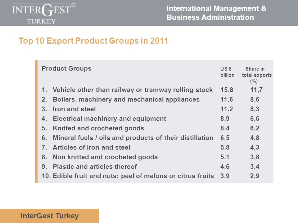 Top 10 Export Product Groups in 2011