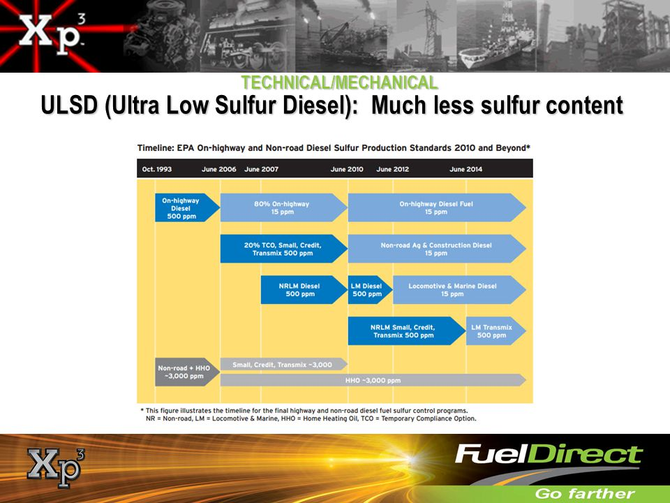 ULSD (Ultra Low Sulfur Diesel): Much less sulfur content