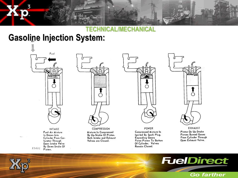 Gasoline Injection System: