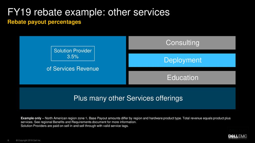 Unity Services opportunities for Partners - ppt download