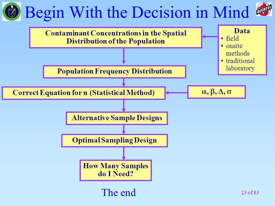 Begin With the Decision in Mind