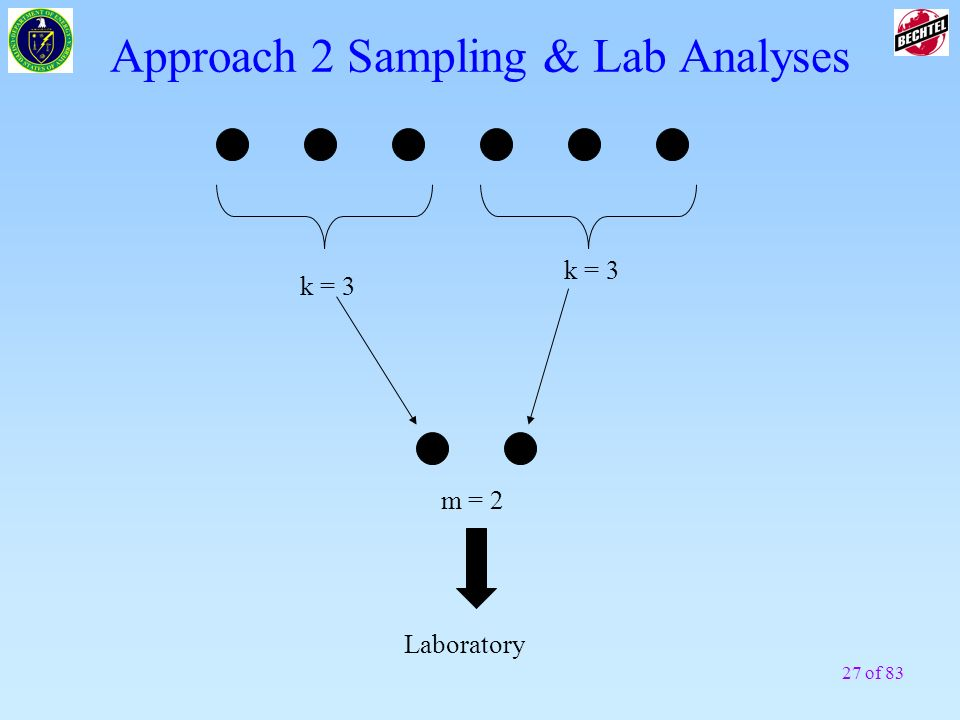 Approach 2 Sampling & Lab Analyses