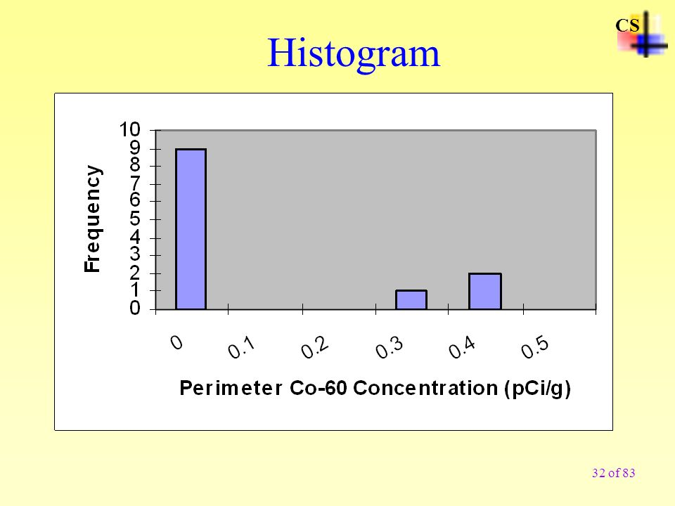 CS Histogram