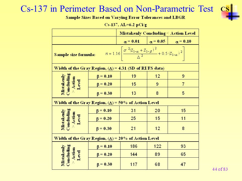 Cs-137 in Perimeter Based on Non-Parametric Test