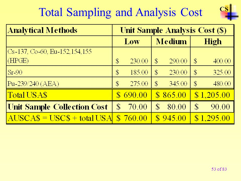 Total Sampling and Analysis Cost