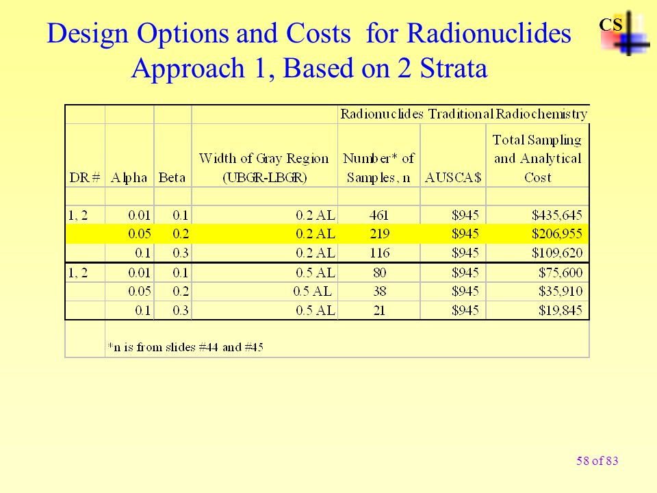 CS Design Options and Costs for Radionuclides Approach 1, Based on 2 Strata