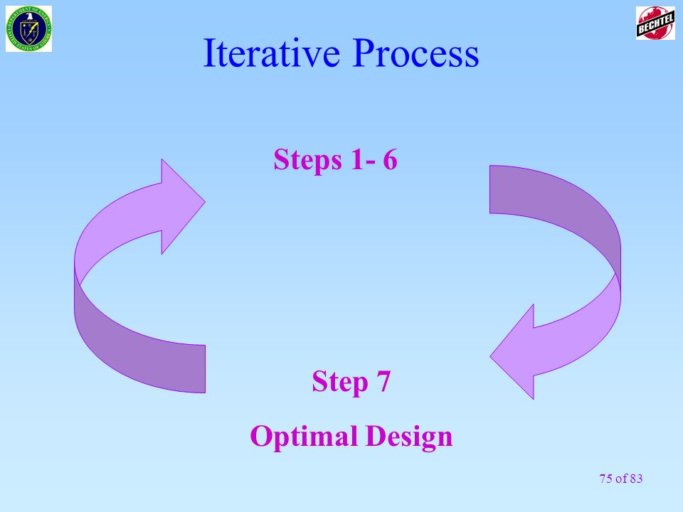 Iterative Process Steps 1- 6 Step 7 Optimal Design