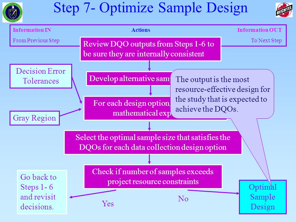 Step 7- Optimize Sample Design