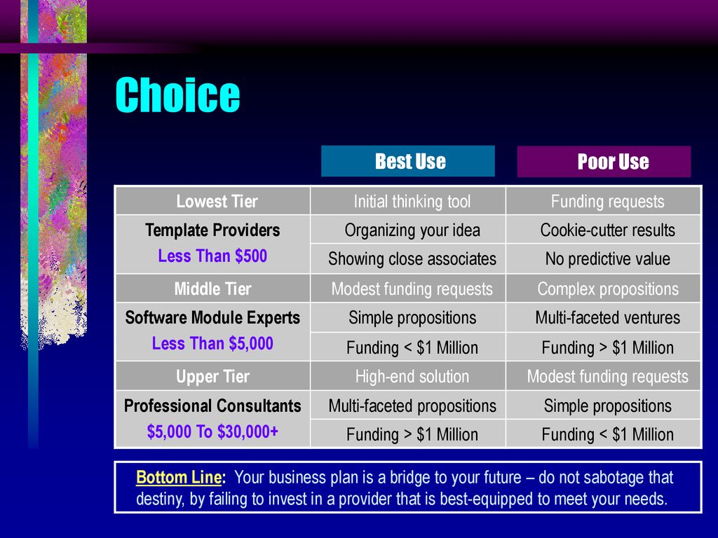 Business Confidant World-Class Business Plans - ppt download