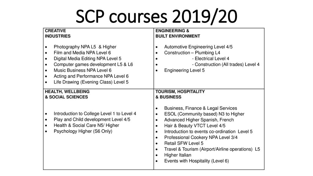 School College Partnership (SCP) courses - ppt download