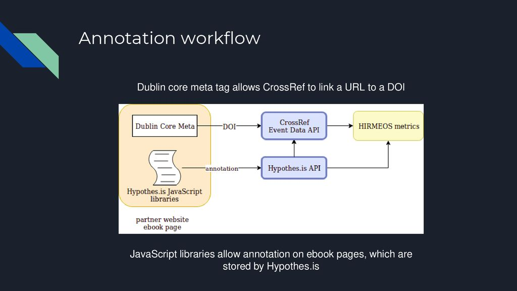 The implementation of the HIRMEOS Annotation Service - ppt