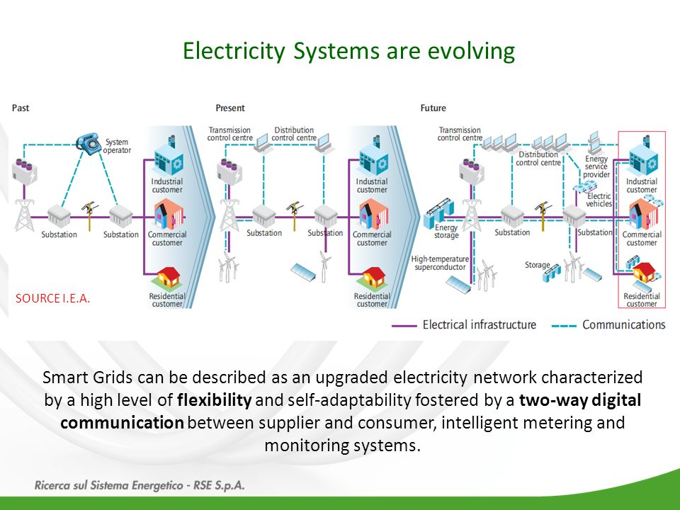Electricity Systems are evolving