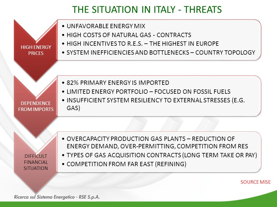 THE SITUATION IN ITALY - THREATS