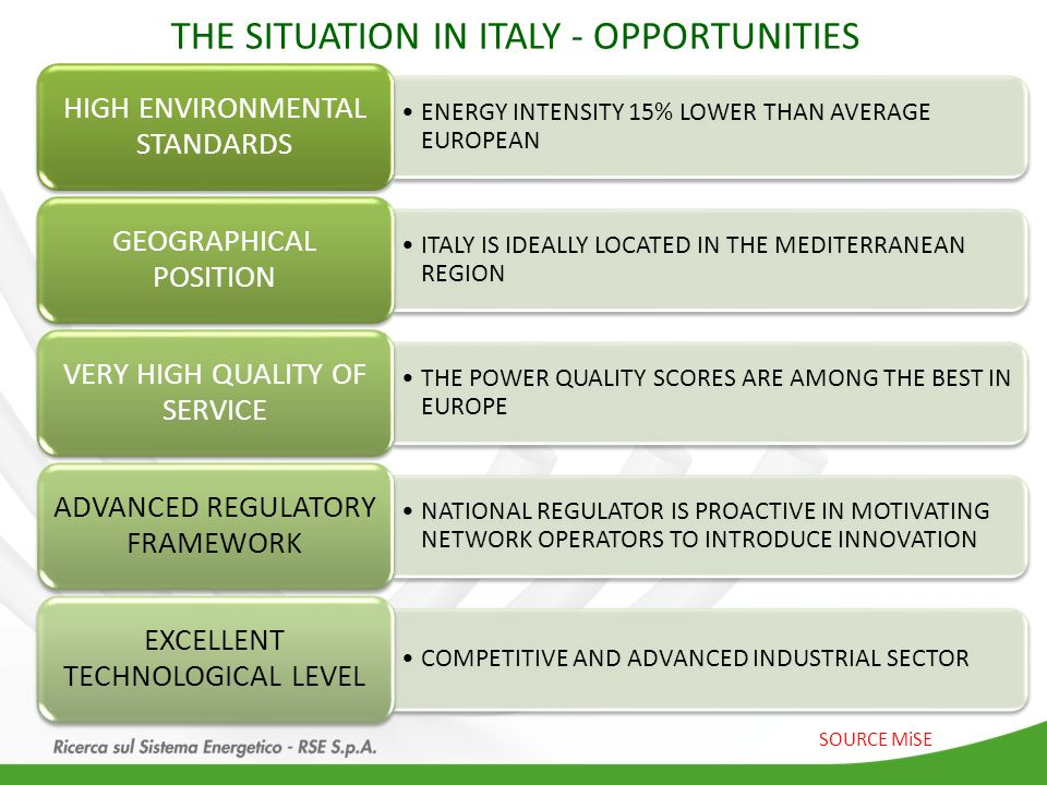 THE SITUATION IN ITALY - OPPORTUNITIES