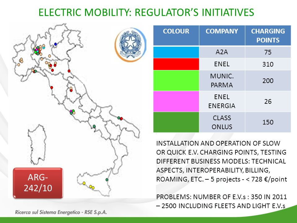 ELECTRIC MOBILITY: REGULATOR'S INITIATIVES