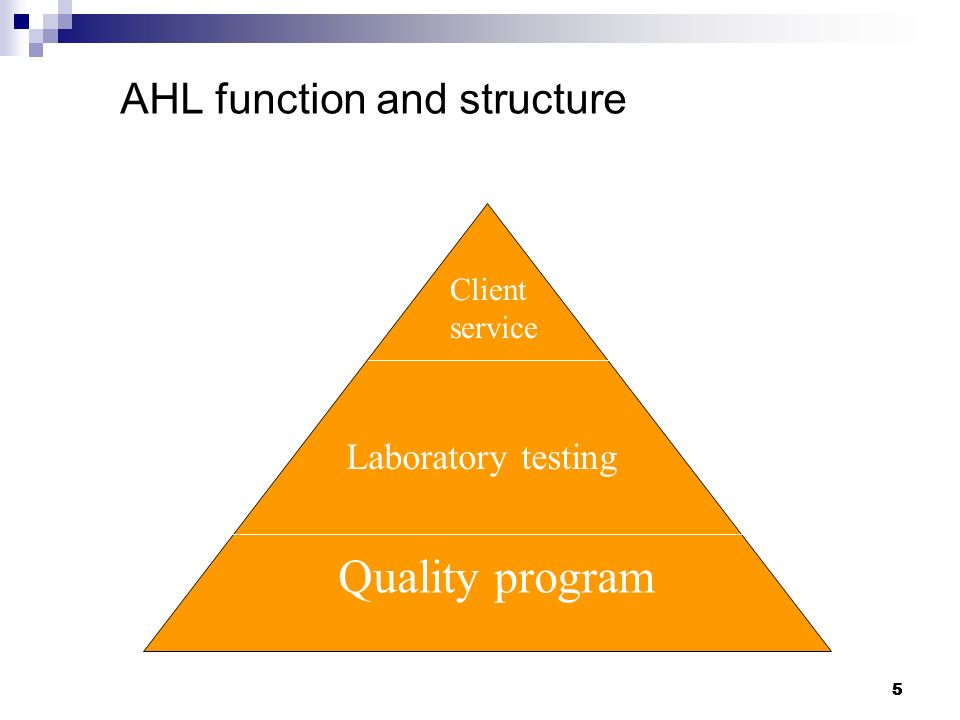 AHL function and structure