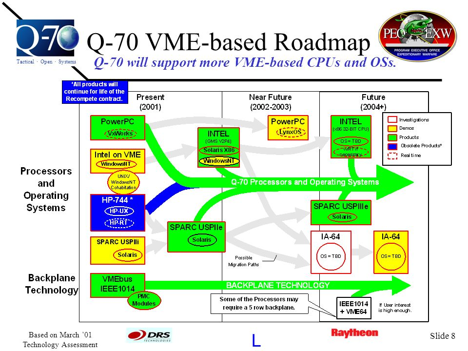 Q-70 will support more VME-based CPUs and OSs.