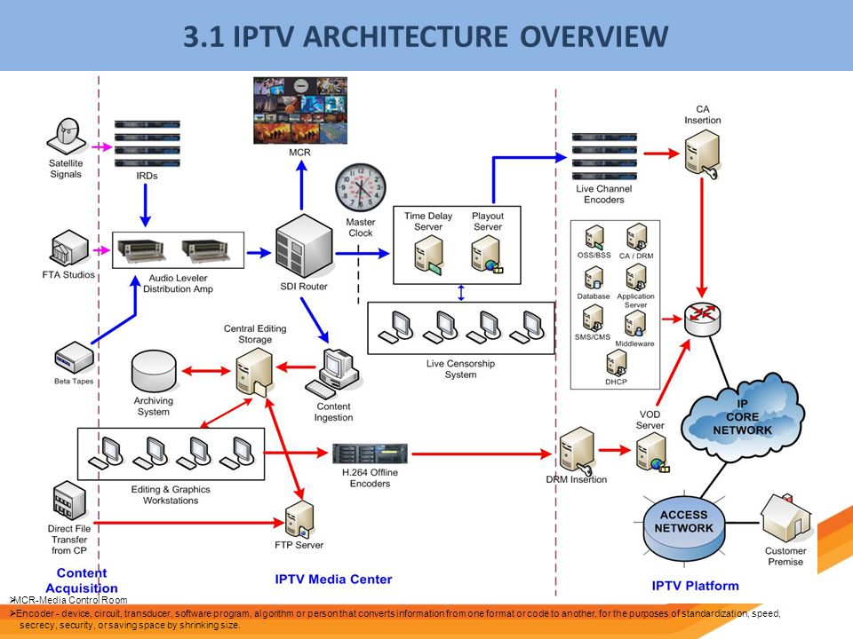 INTRODUCTION TO TM IPTV - ppt video online download
