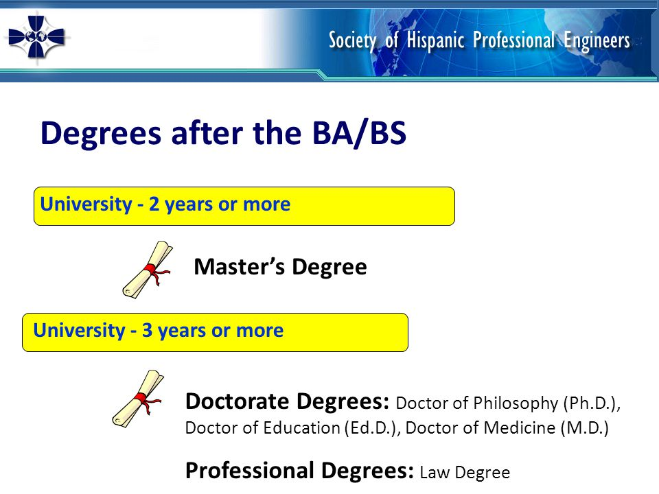 Degrees after the BA/BS