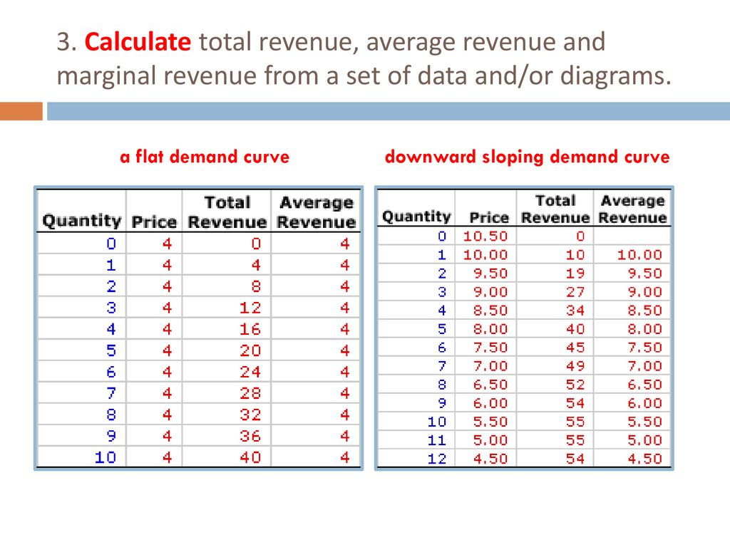 how do you calculate total revenue