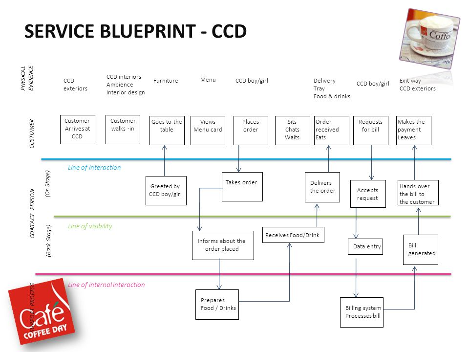 Caf coffee day a lot can happen over a cup of coffee ppt video service blueprint ccd malvernweather Images