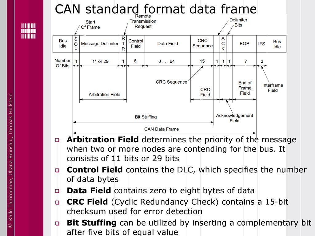 Basics of Embedded Systems IAX0230 ARM Cortex-M4: CAN Bus