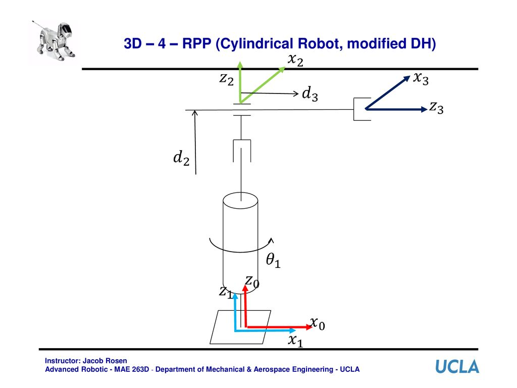 3d – 4 – rpp (cylindrical robot, modified dh)