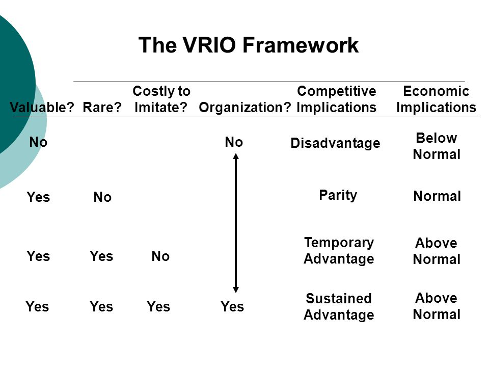 The VRIO Framework Costly to Imitate Organization Competitive