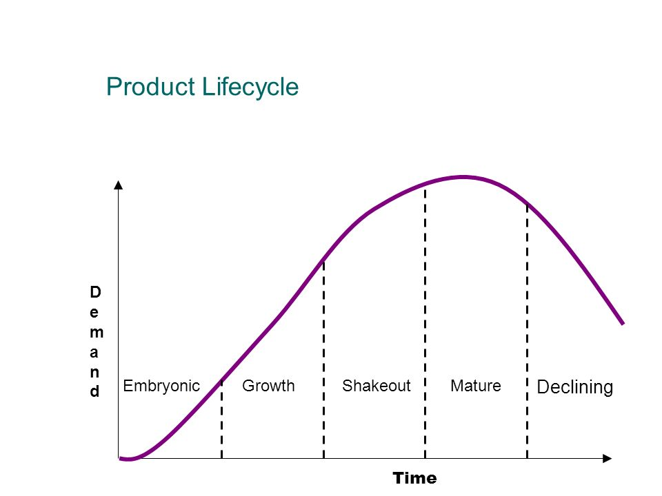 Product Lifecycle Declining Time Demand Embryonic Growth Shakeout