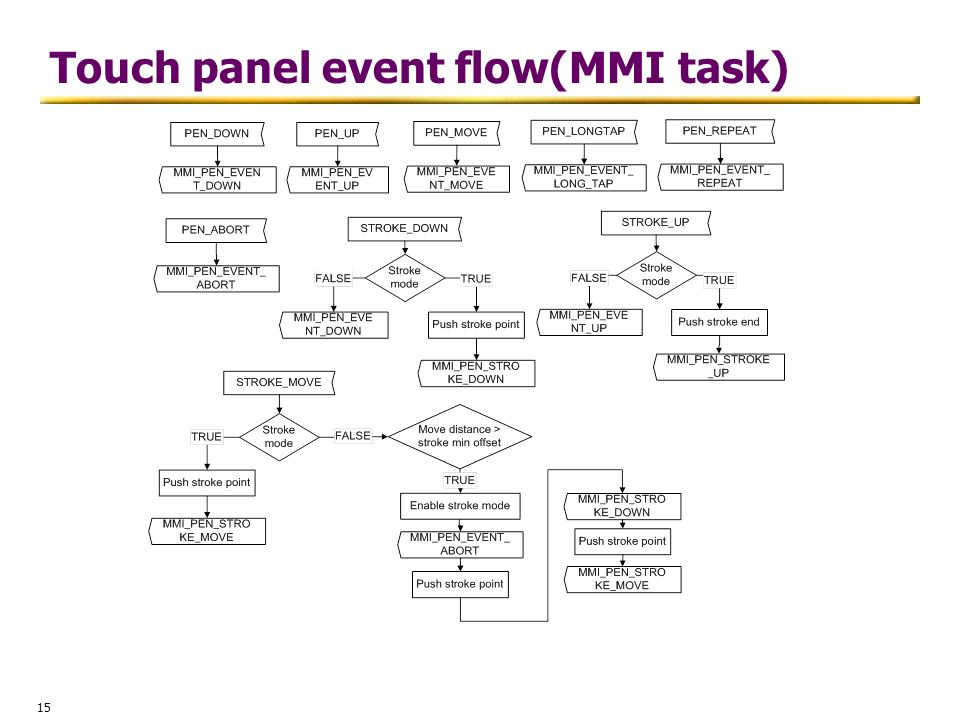 Touch panel event flow(MMI task)