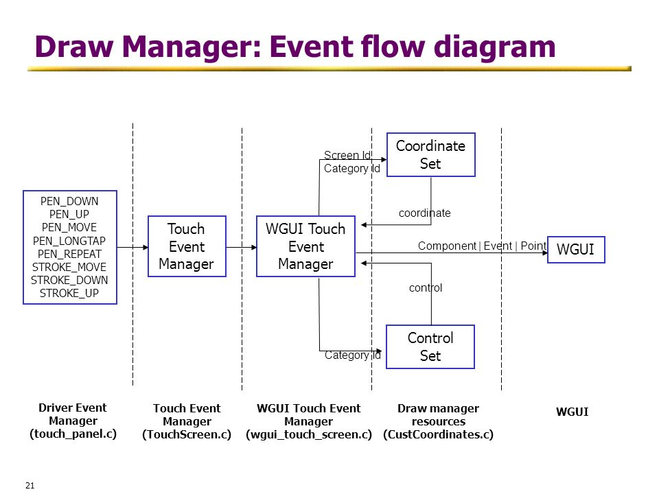 Draw Manager: Event flow diagram