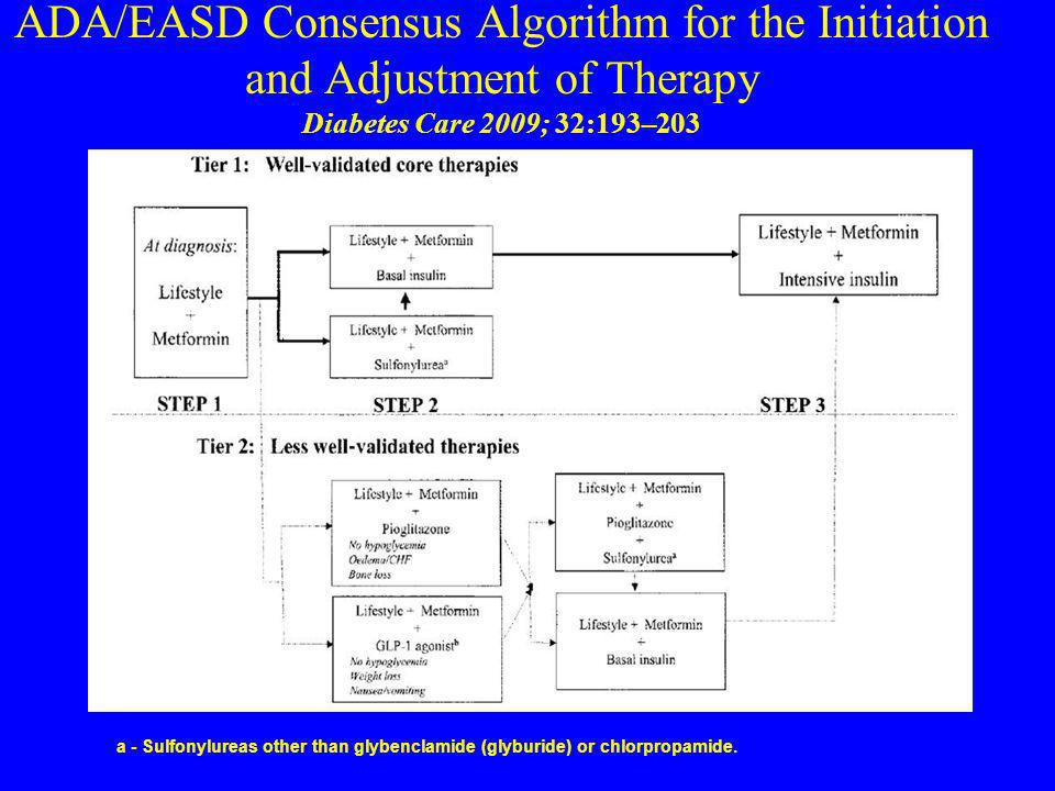ADA/EASD Consensus Algorithm for the Initiation and Adjustment of Therapy Diabetes Care 2009; 32:193–203
